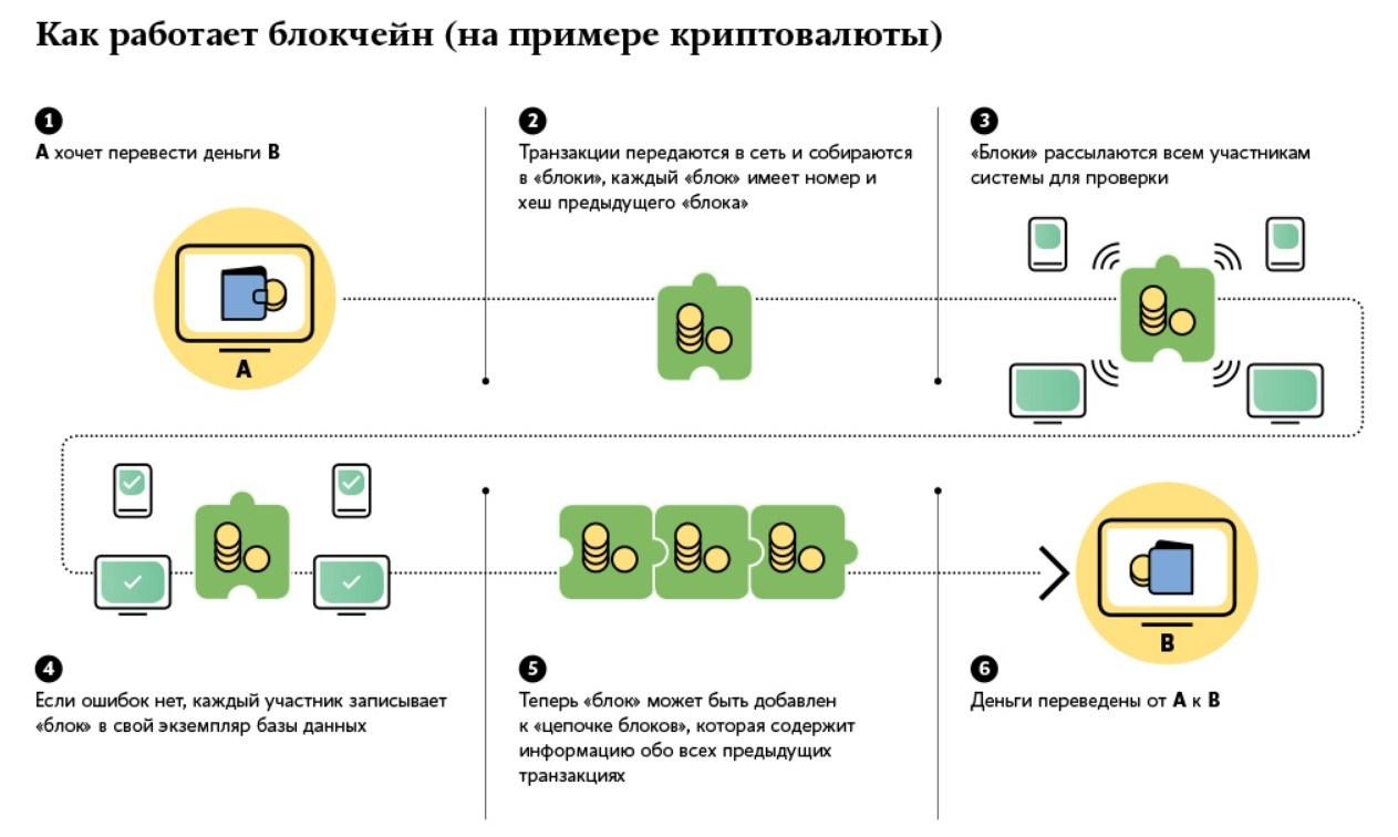Почему Блокчейн не найдет применения в реальном бизнесе