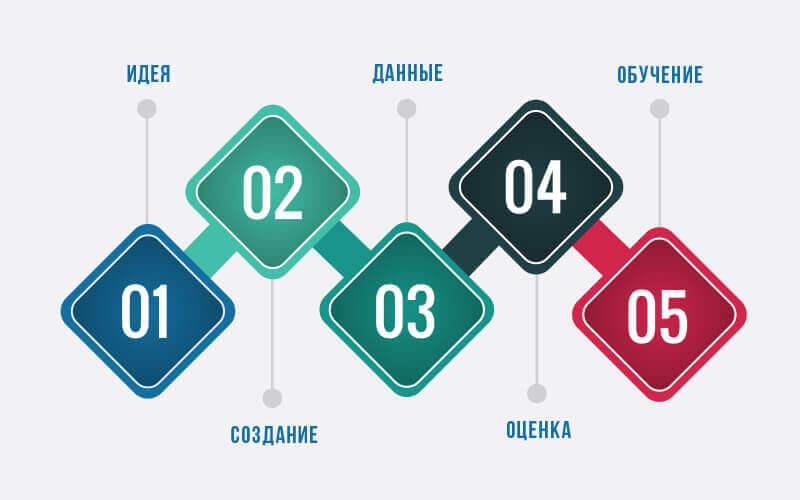 5 шагов к успеху по методике Lean startup